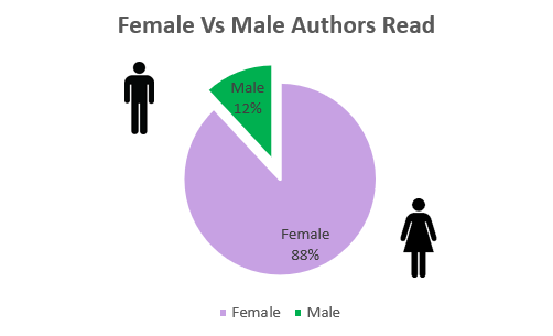 male vs female authors