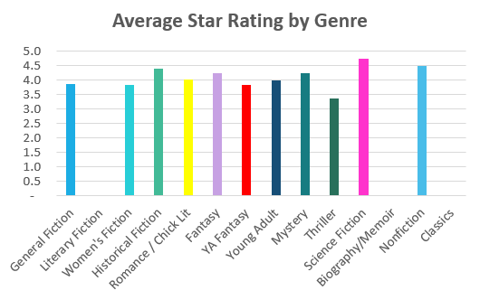 star rating by genre