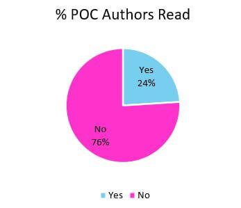 POC chart